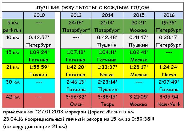 таблица прогресса 2010-16