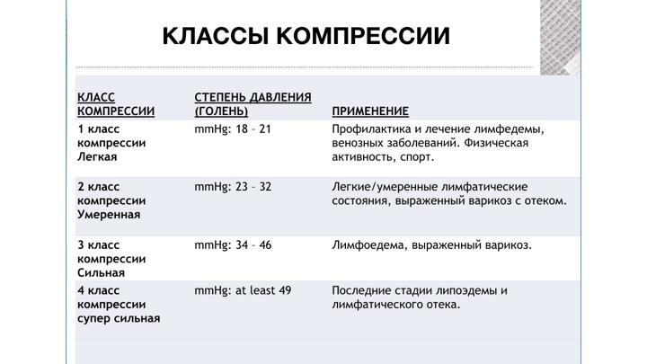 klasy kompresii