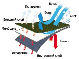 membranes porelle running